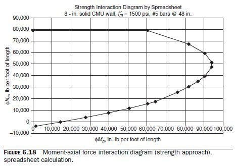 Photo of Example of Interaction Diagram by the Strength Approach (Spreadsheet Calculation)