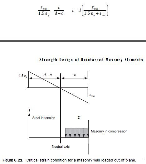 Photo of Minimum and Maximum Reinforcement Ratios for Out-of-Plane Flexural Design of Masonry Walls by the Strength Approach