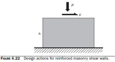Photo of Strength Design of Reinforced Shear Walls