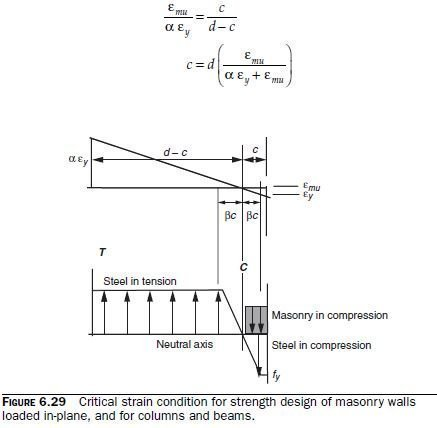 Minimum and Maximum Reinforcement Ratios for Flexural Design of Masonry Shear Walls by the Strength Approach