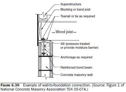 Photo of Required Details for Reinforced Bearing Walls and Shear Walls