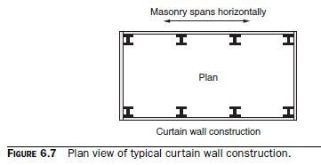 Photo of Background on Curtain Walls