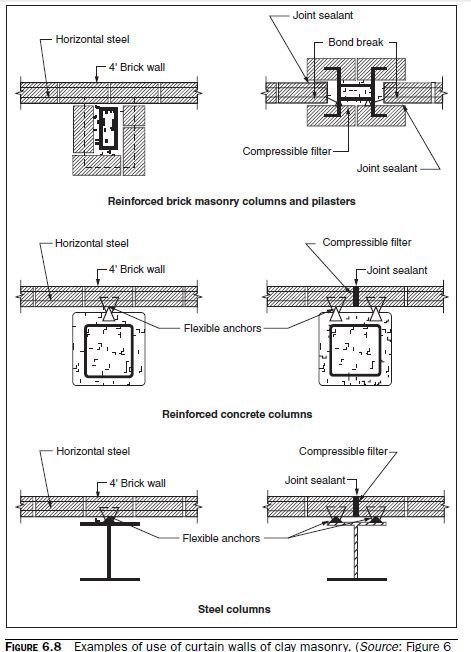 Photo of Example of Strength Design of a Reinforced Curtain Wall
