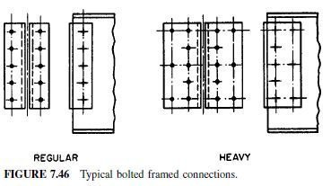Photo of Types of Beam Connections