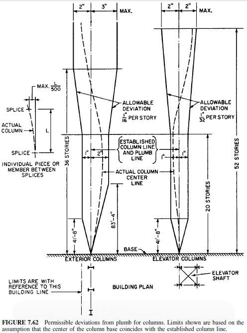 Photo of Erection Tolerances