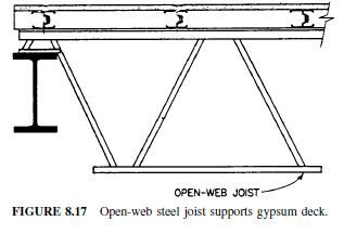 Photo of Open-Web Joists