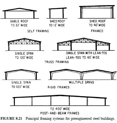 Photo of Characteristics of Preengineered Steel Buildings