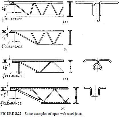 Photo of Design of Open-Web Steel Joists