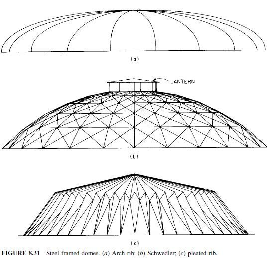 Photo of Dome Roofs