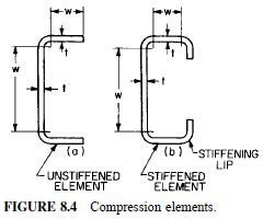 Photo of Structural Behavior of Flat Compression Elements