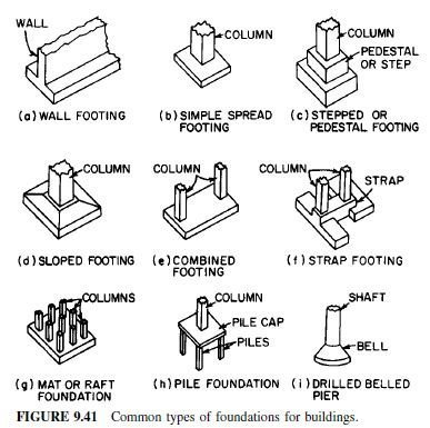 Photo of Types of Foundations