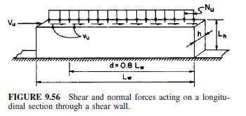 Photo of Shear Walls