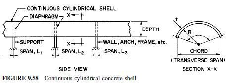 Photo of Reinforced-Concete Thin Shells