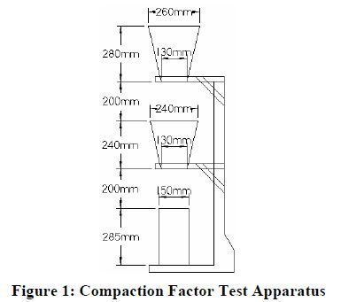 Photo of Compaction Factor Test