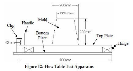 Photo of Flow Table Test