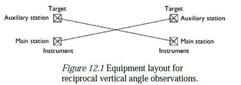 Photo of Reciprocal vertical angles