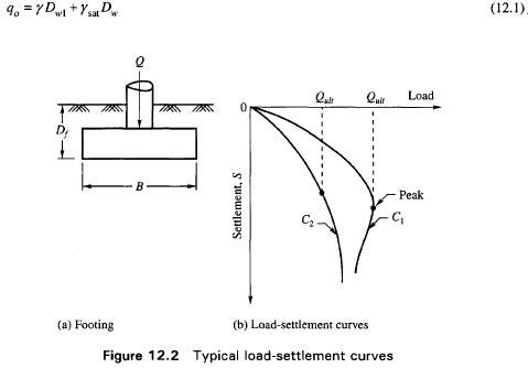 Photo of Terms of Ultimate Bearing Capacity