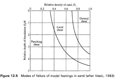 Figure 12.5 Modes of failure of model footings in sand (after Vesic, 1963)