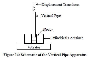 Photo of Vertical Pipe Apparatus
