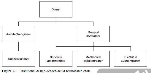 Photo of Traditional design–tender–build