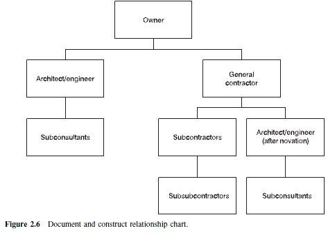 Photo of Document and construct