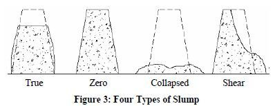 Photo of Slump Test