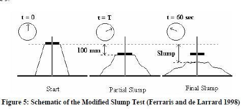 Photo of Modified Slump Test