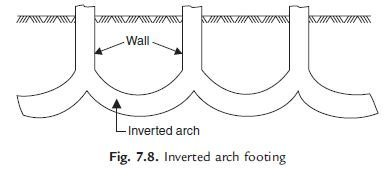 Arch Foundation