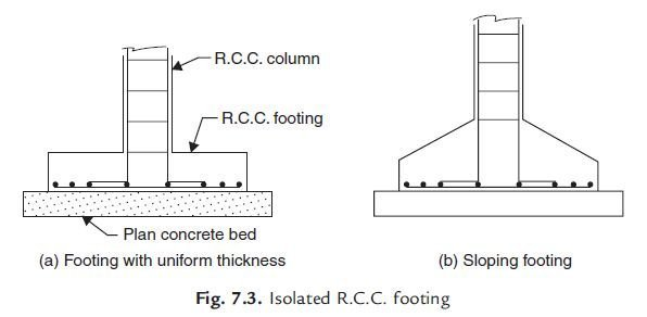 Photo of R.C.C. Footings