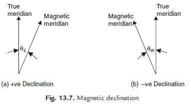 Photo of Declination and DIP
