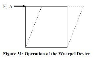 Photo of Wuerpel Device