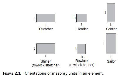Photo of Basic Components of Masonry