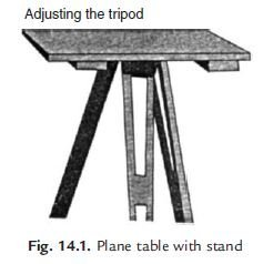 Photo of Plane Table and its Accessories