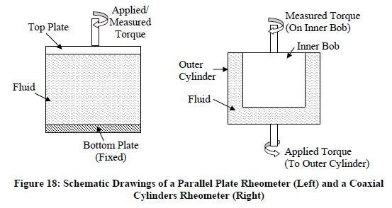 Photo of Rotational Rheometers