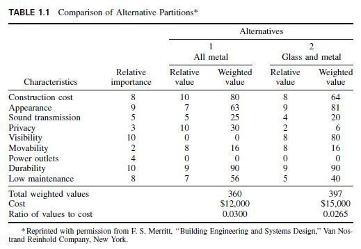 Photo of Value Engineering