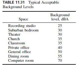 Photo of Acoustical Criteria