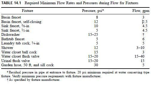 Photo of Water Quantity and Pressures