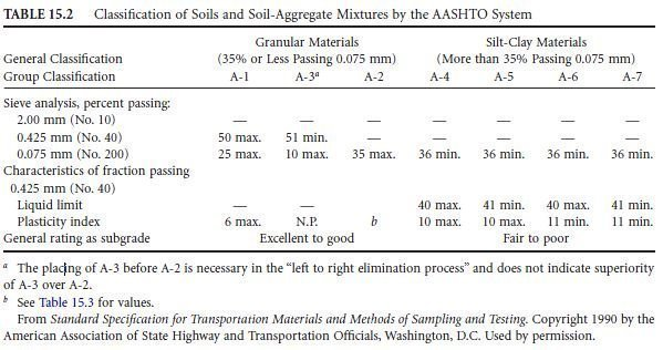 Photo of The AASHTO Classification System