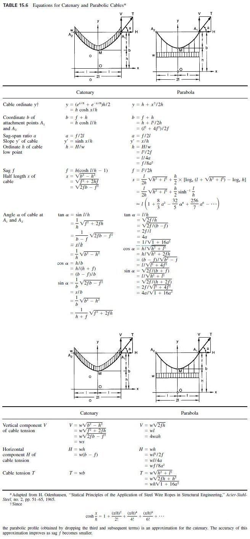Photo of Suspension-Bridge Analysis