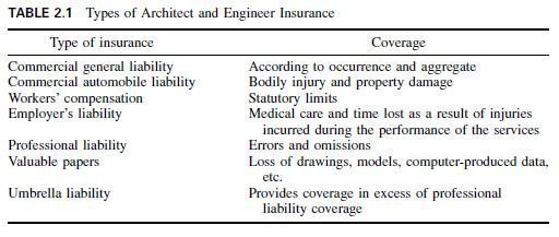 Photo of A/E Liability and Insurance