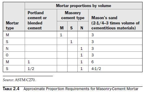 Photo of Masonry-Cement Mortar