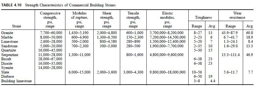 Photo of Properties of Building Stones