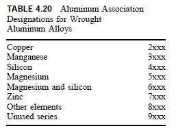 Photo of Structural Aluminum