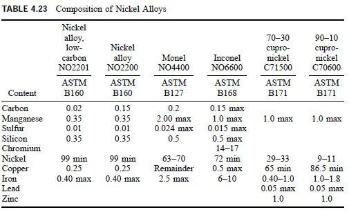 Photo of Properties of Nickel and Its Alloys