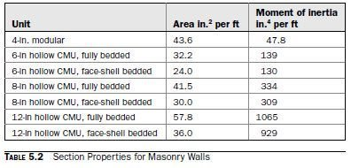 Photo of Overall Comments on Strength Design of Unreinforced Panel Walls