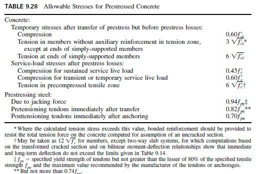 Photo of Allowable Stresses at Service Loads