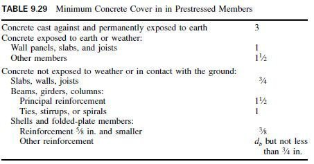 Photo of Concrete Cover in Prestressed Members
