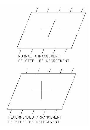 Photo of In the design of a simply supported skew bridge, which direction of reinforcement should be provided?