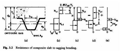 Photo of Resistance of composite slabs to sagging bending