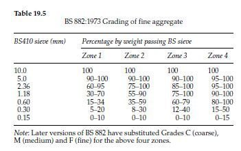 Grading of aggregates and their suitable mixing